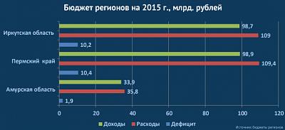 Бюджет регионов на 2015 год